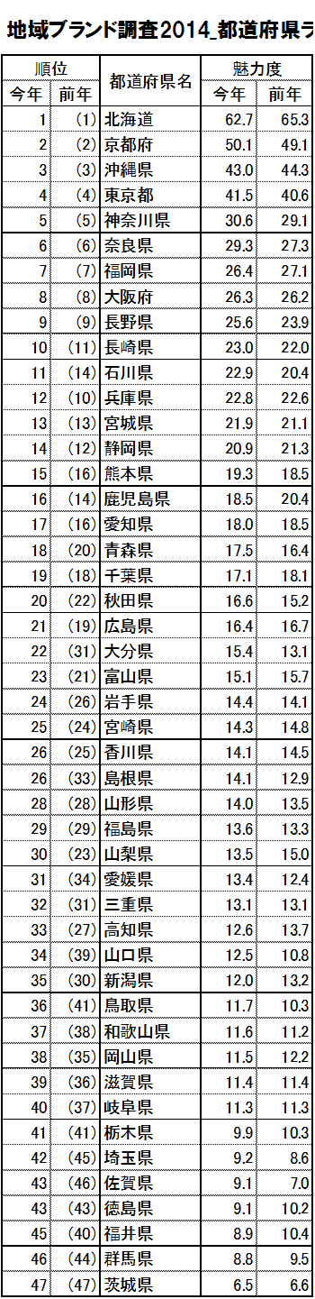 survey2014_ranking47