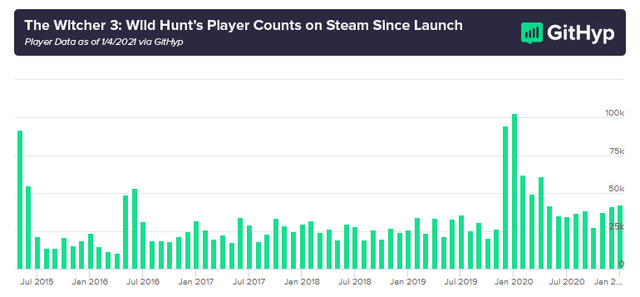 The-Witcher-3-Launch-Player-Count-Graph