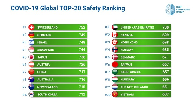 COVID-19-Global-TOP-20-Safety-Ranking