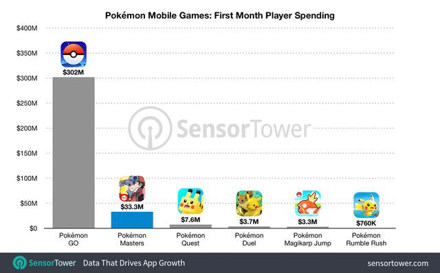 pokemon-mobile-games-first-month-revenue