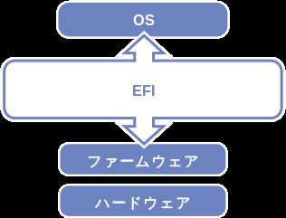 316px-Efi-simple_ja.svg