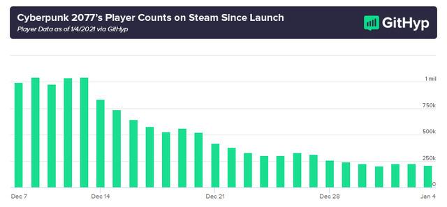 Cyberpunk-2077-Launch-Player-Count-Graph
