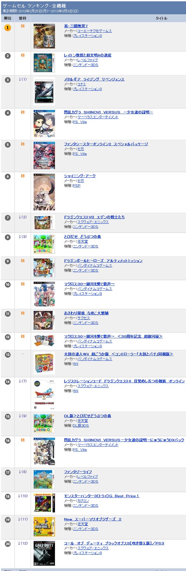 TSUTAYAランキング ゲーム 全機種   TSUTAYA online   ランキング