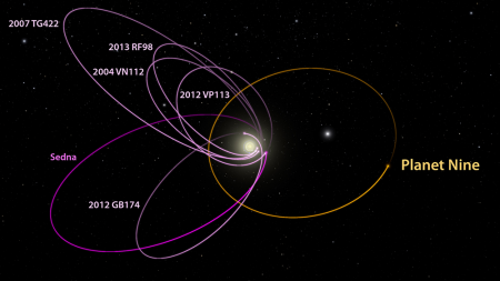 P9_KBO_orbits_labeled-NEWS-WEB