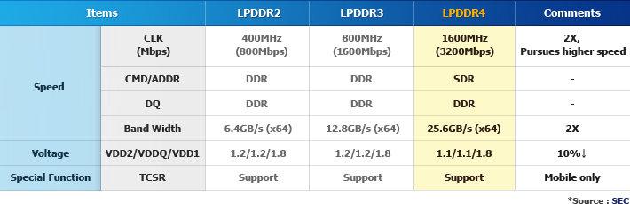 smart_LPDDR4_table1.jpg