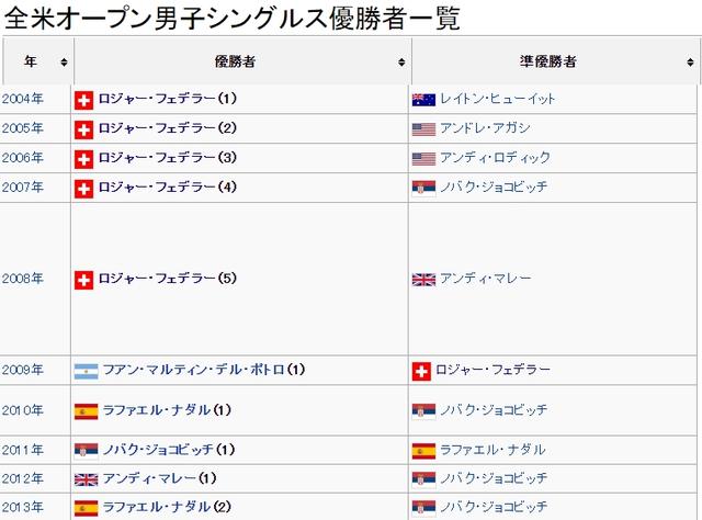 全米オープン男子シングル優勝者一覧