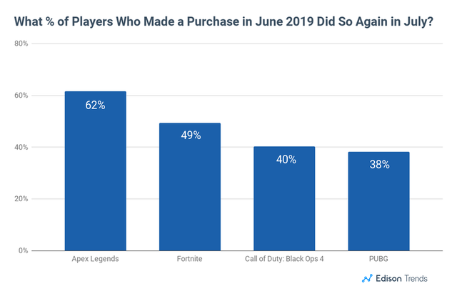 fortnite-sales-19-chart-6
