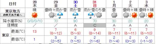 気象庁---週間天気予報:-東