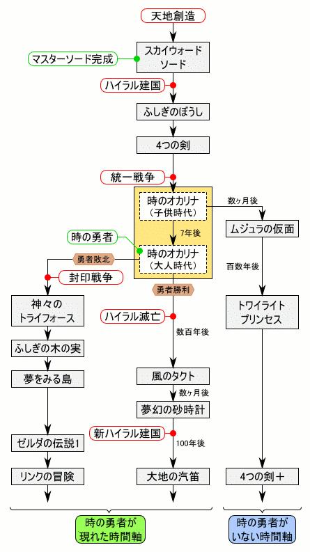 ゼルダ史は複雑なので、各作品解説など詳しくはWikipediaなどを参照