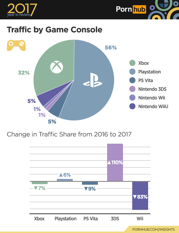 4-pornhub-insights-2017-year-review-game-console.png