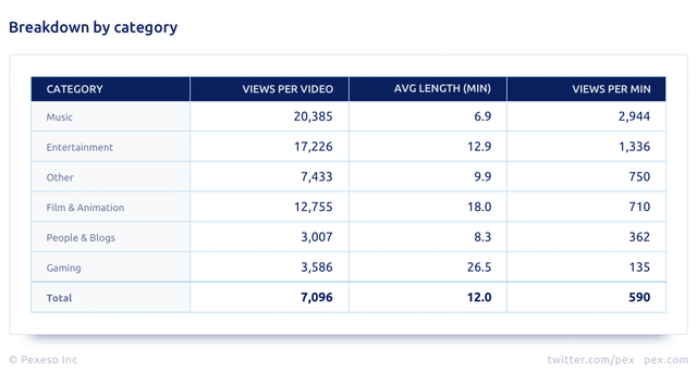 pex-youtube-analysis-2019-category-breakdown-1536x850-1