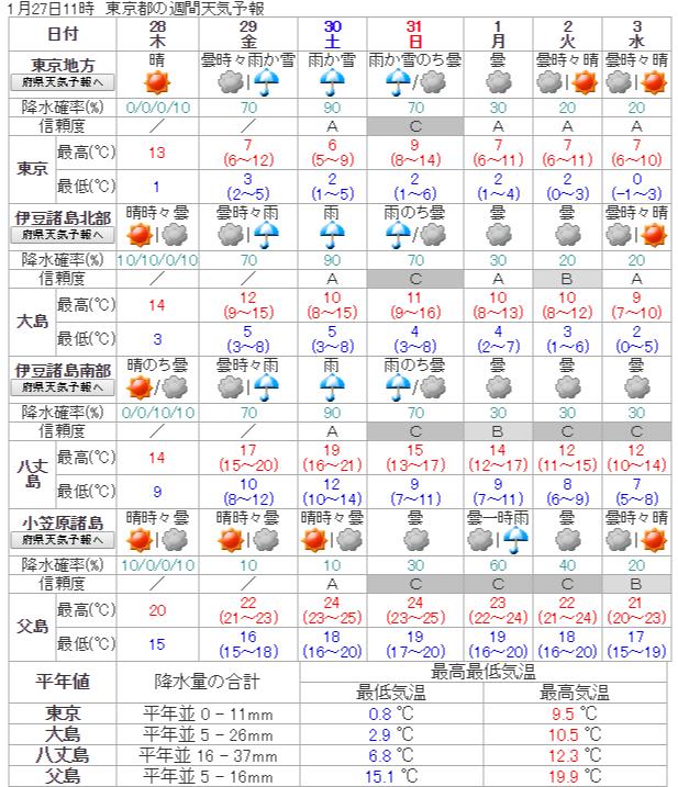 気象庁   週間天気予報: 東京都