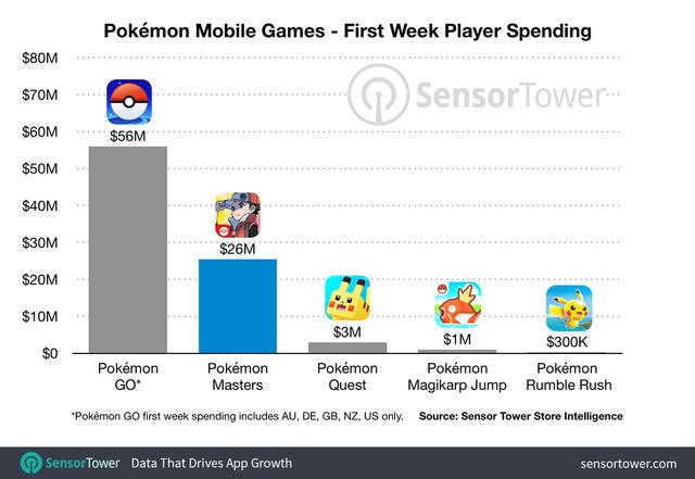 pokemon-mobile-games-first-week-revenue