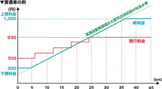 shutoko_graphのコピー
