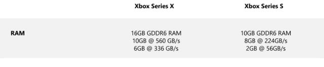 xbox-series-s-vs-xbox-series-x-specs