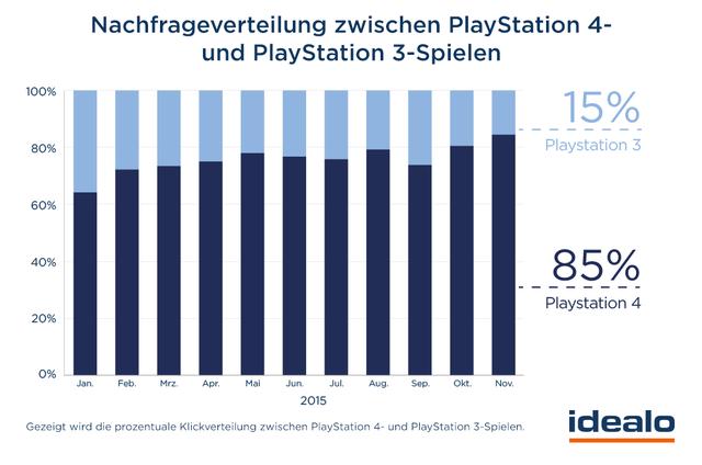 Nachfrage-Spiele-PlayStation