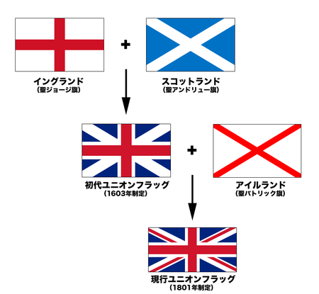 450pxflags_of_the_union_jack_jp