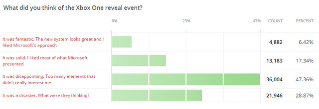 Xbox-One-Reveal-Poll-IGN