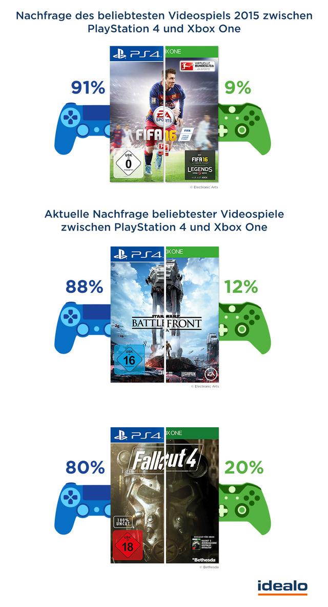 Beliebteste_Spiele_2015