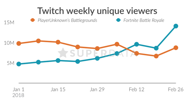 SuperData-Fortnite-vs-PUGB
