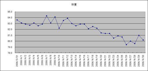 4月体重グラフ