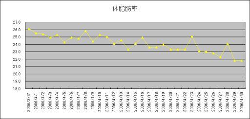 4月体脂肪率グラフ