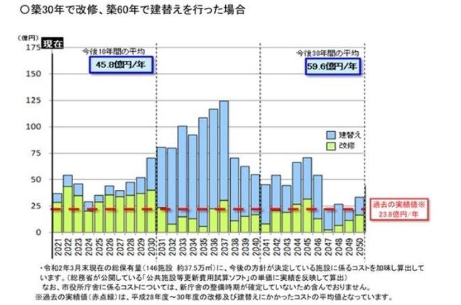 公共施設建て替えグラフ