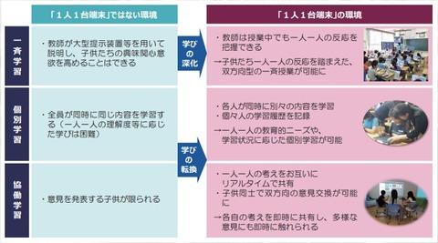 文科省GIGAスクール資料2021-06-02