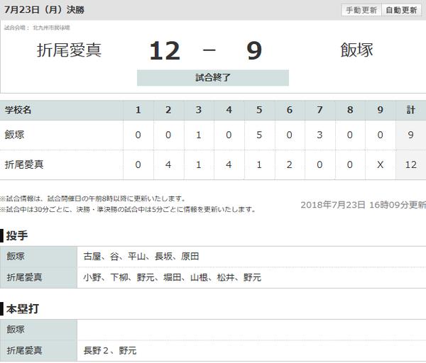【北福岡】折尾愛真が甲子園初出場!本塁打攻勢で飯塚を振り切る