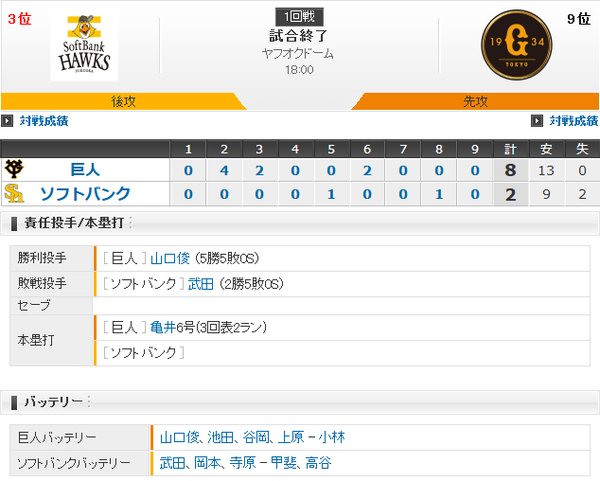 ホークス敗戦…攻守に精彩欠く 武田6回8失点で5敗目