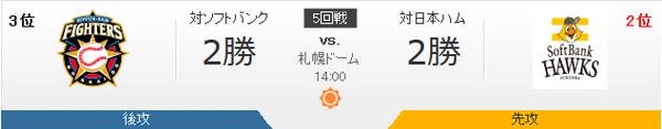 ファイターズ対ホークス 有原-中田 14:00~(札幌ドーム)