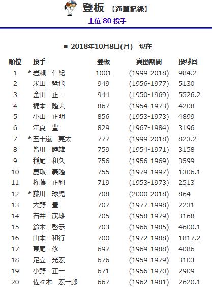 Screenshot_2018-10-09 歴代最高記録 登板 【通算記録】