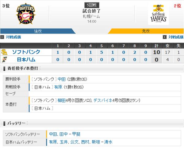 ホークス勝利!先発全員安打の17安打10得点!柳田サイクル安打!中田8回無失点で2勝目!