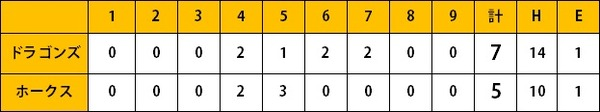ホークス2軍戦(4/18)黒瀬今季初適時打 長谷川一時勝ち越し打  飯田が1軍昇格へ