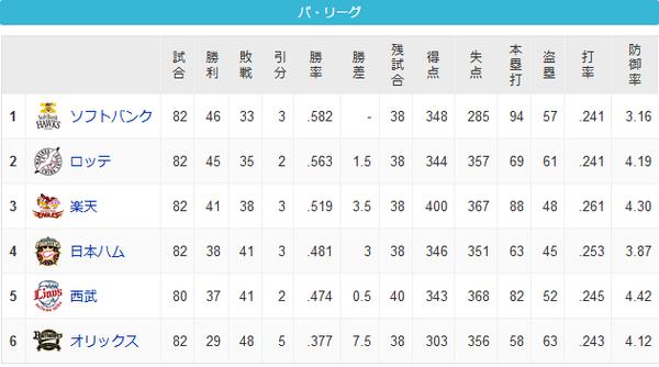 Screenshot_2020-09-24 順位表 - プロ野球 - スポーツナビ