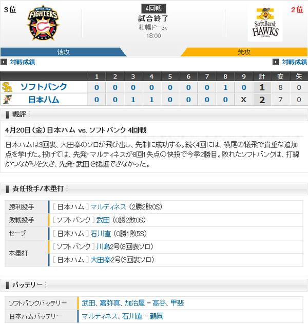 ホークス連敗…打線繋がらず川島ソロのみ 武田7回途中2失点も2敗目