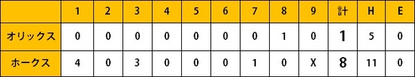 ホークス2軍戦(4/20)釜元2安打2打点 西田2ラン含む3打点 笠谷6回1安打無失点