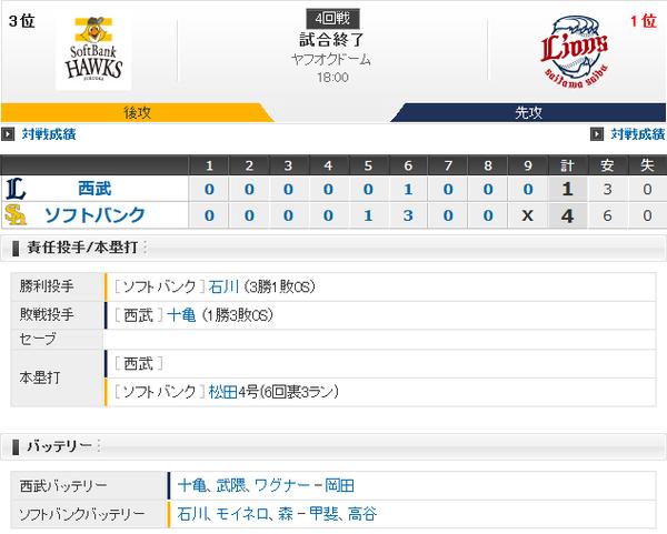 ホークス勝利!松田決勝3ラン!石川8回1失点好投で3勝目!