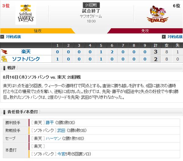 ホークス逆転負けで連勝止まる…武田7回3失点も9敗目