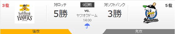 ホークス対マリーンズ 石川‐ボルシンガー 14:00~ (ヤフオクドーム)