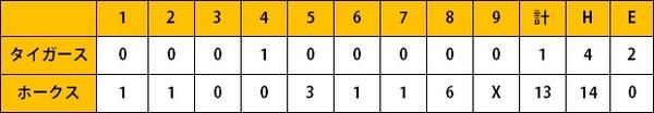 ホークス2軍戦(8/15)打線14安打13得点 笠谷7回13奪三振