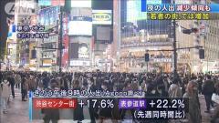 """""""まん延防止""""決定の東京 渋谷などで人出増加"""