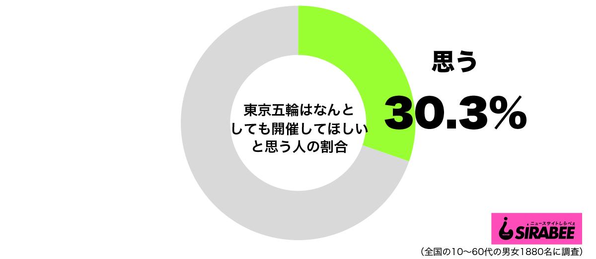 東京五輪はなんとしても開催してほしいと思うグラフ