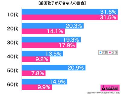 前田敦子が好き性年代別グラフ