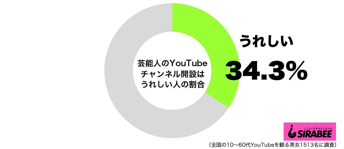芸能人のYouTubeチャンネル開設はうれしいグラフ