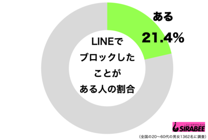LINEブロック