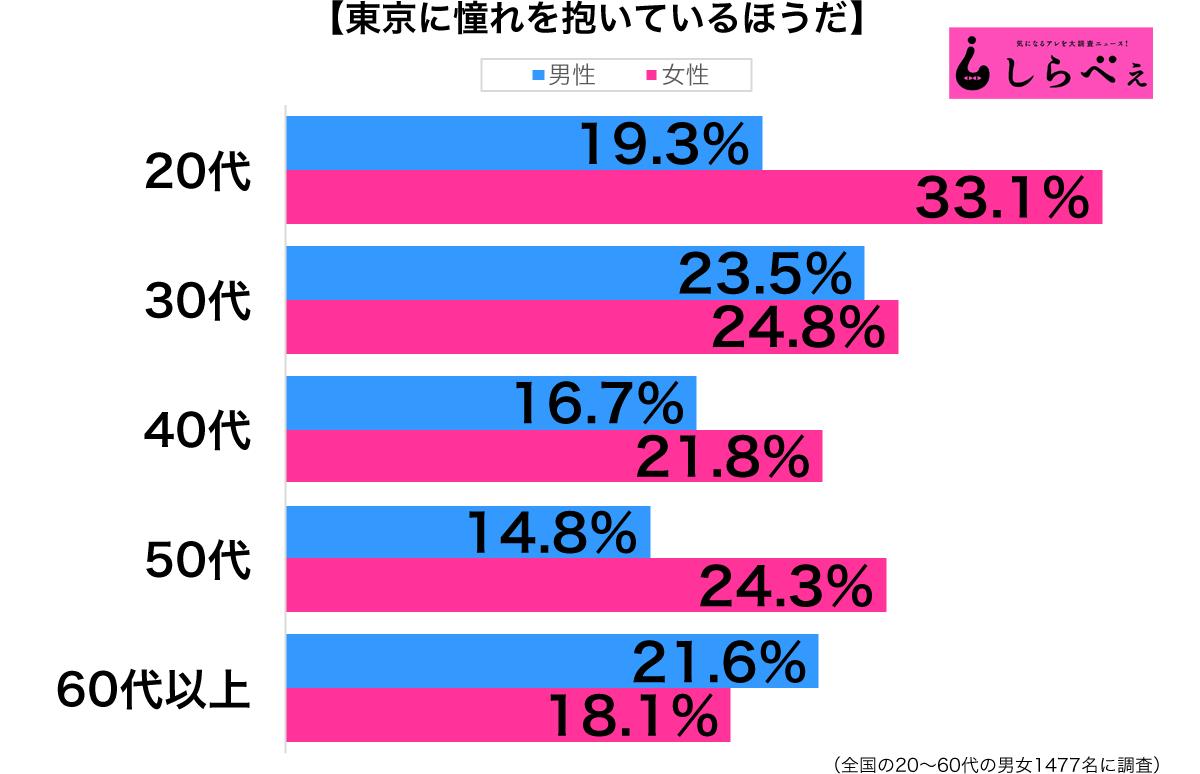 東京に憧れを抱いている性年代別グラフ