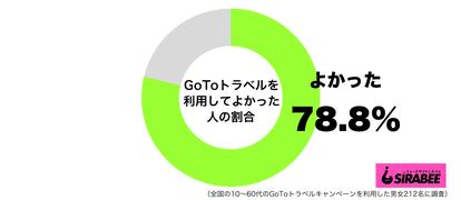 GoToトラベルキャンペーンを利用してよかったグラフ