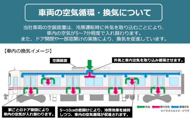 1.車両の空気循環・換気について