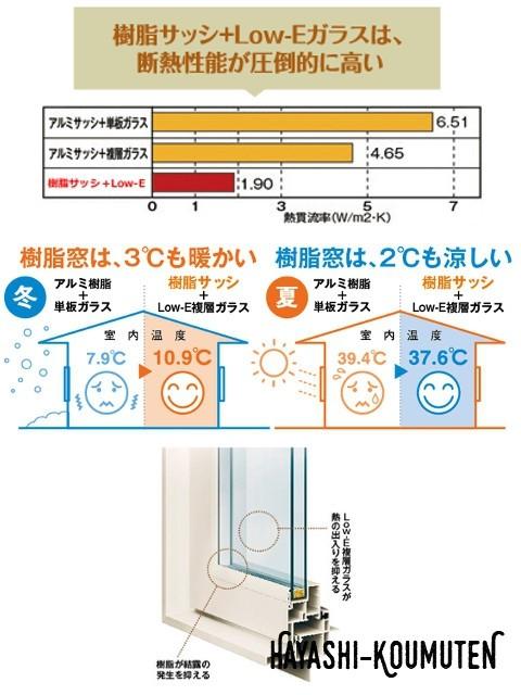 窓サッシ性能_B